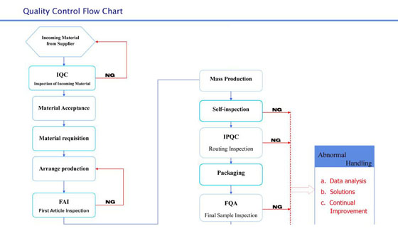 Quality Control Flow Chart China Metal Stamping Parts